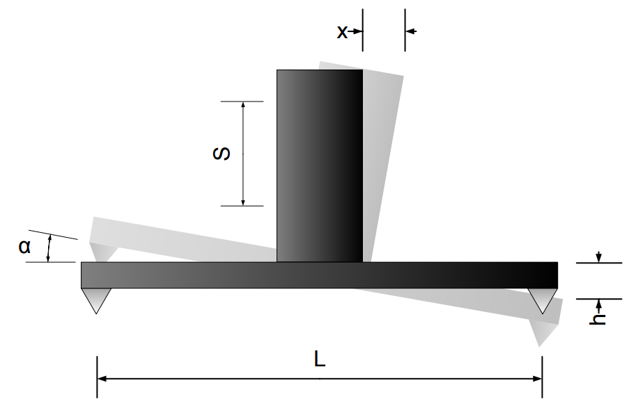 angular2 RK1 position