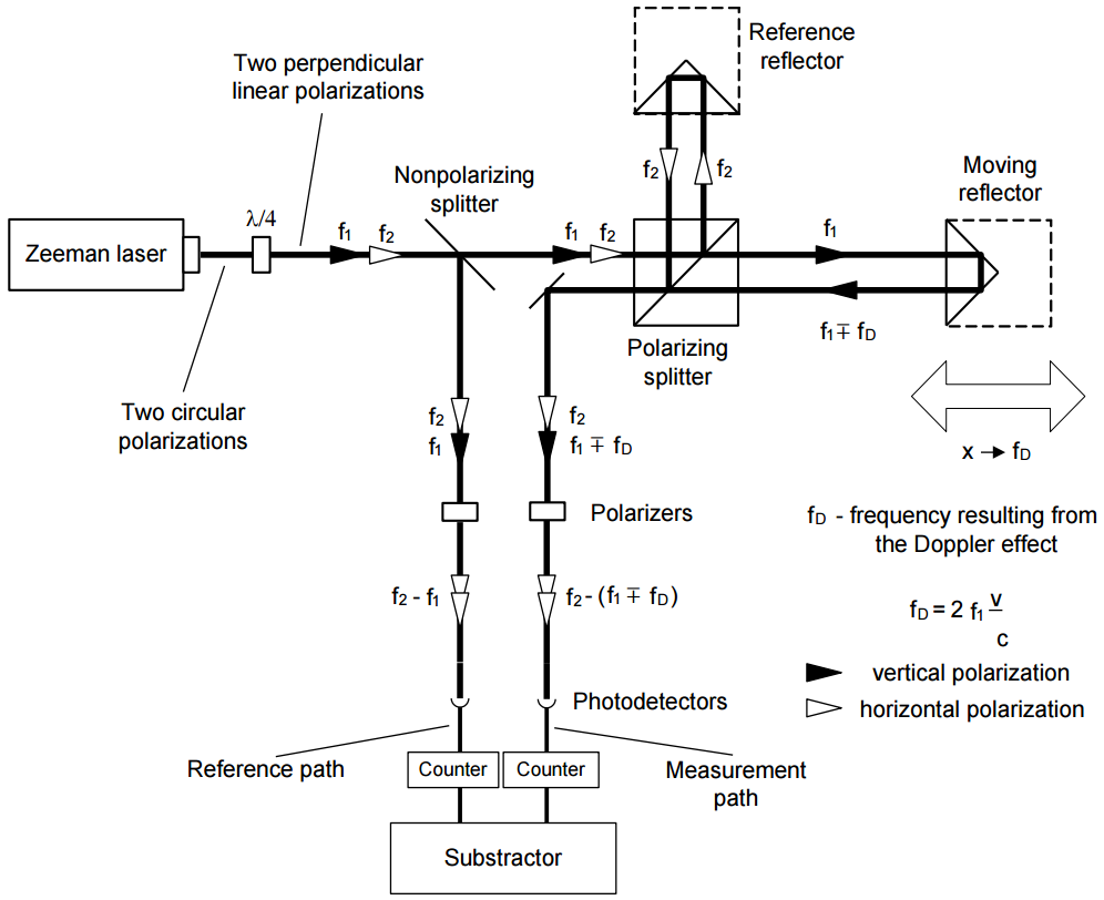 real interferometer schem - heterodyne