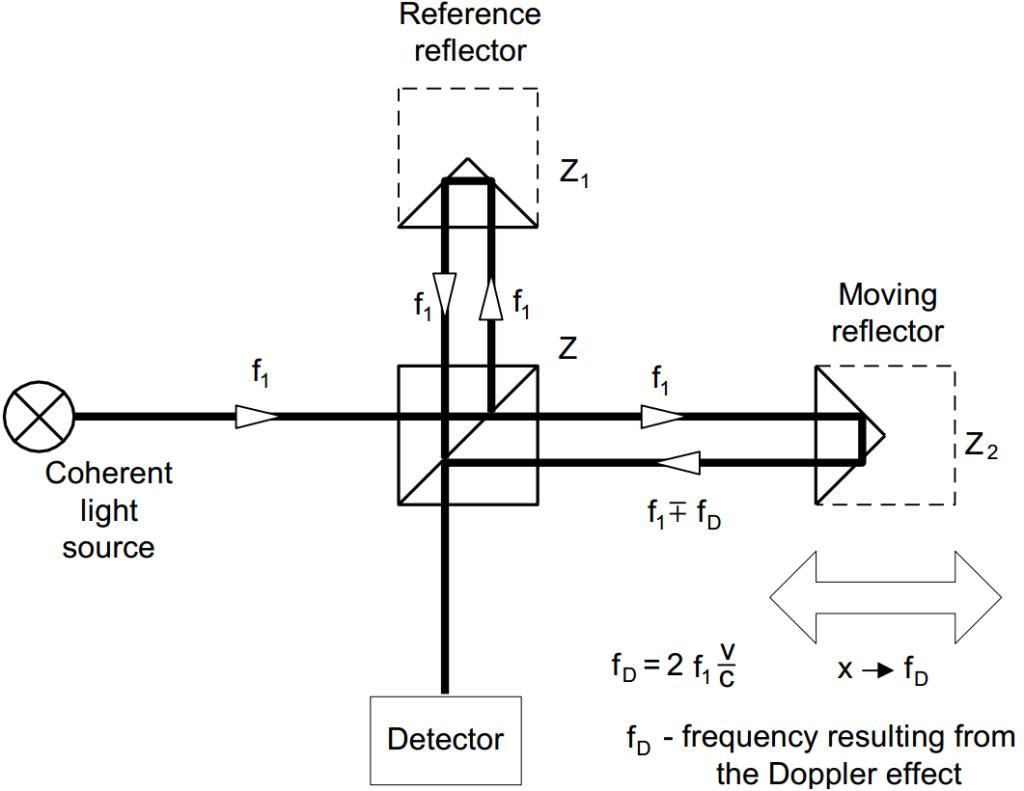 interferometer schem