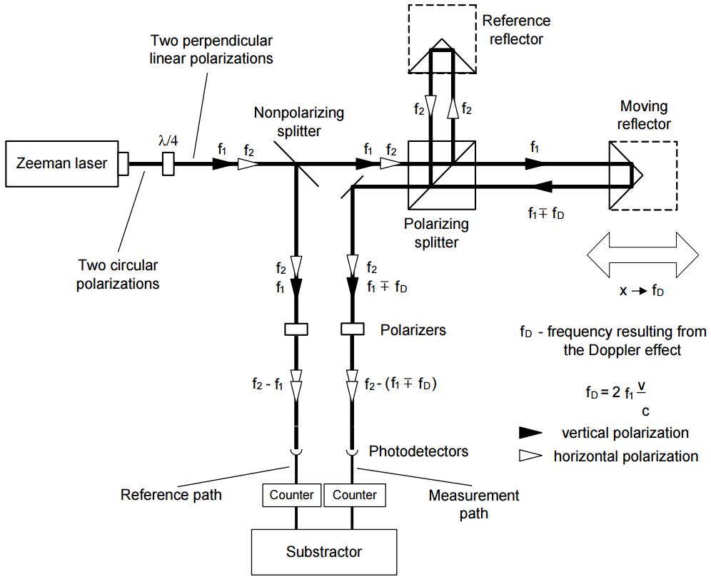 real interferometer schem - heterodyne