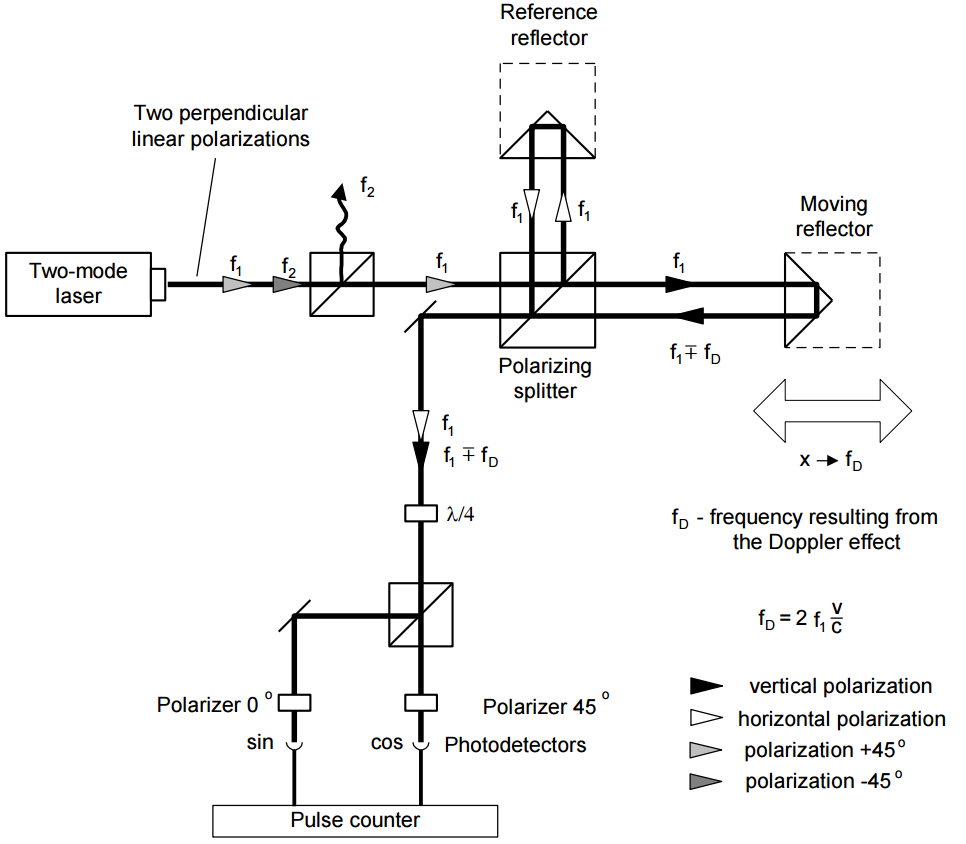 real interferometer schem - homodyne